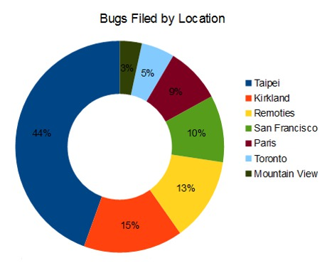 Bugs filed by Location chart