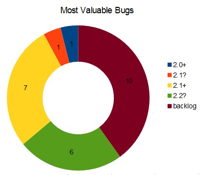 Most Valuable Bugs chart